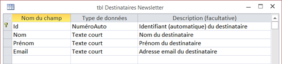 Table des destinataires de newsletter